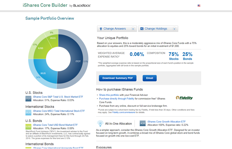 iShares Core Builder